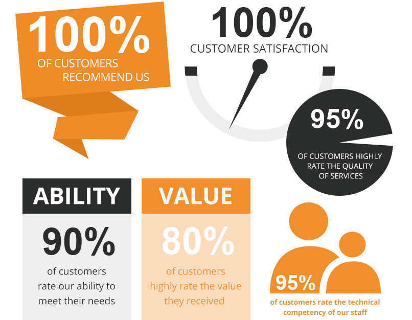 2014 Customer Survey Results